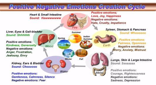 Reflexology for DigestiveIssues